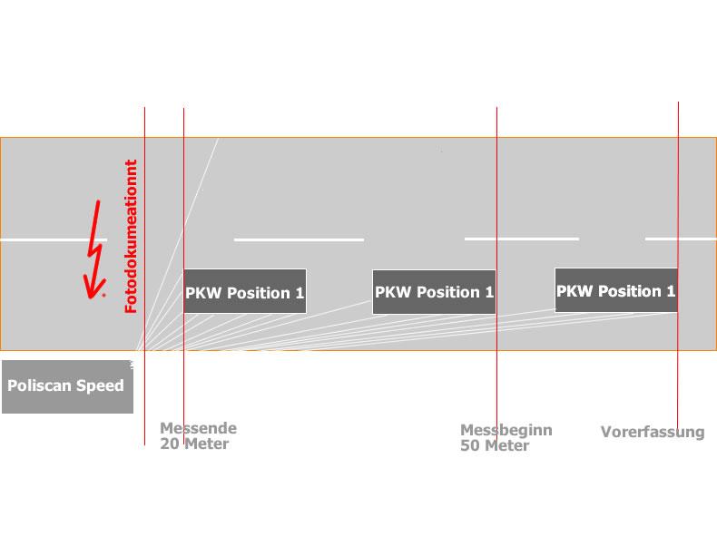 poliscan speed ag mannheim az 21 owi 509 js 3574015 - Einspruch Gegen Busgeldbescheid Muster